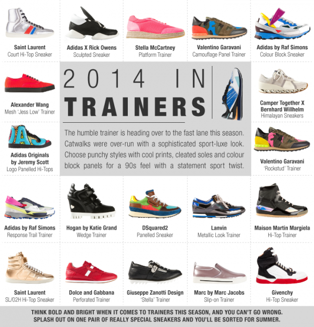 Trainers Trend Infographic FarFetch,     </script srcset=